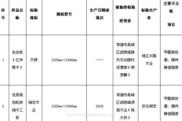 湖南省工商局抽检105组装饰板材商品样品 不合格30组