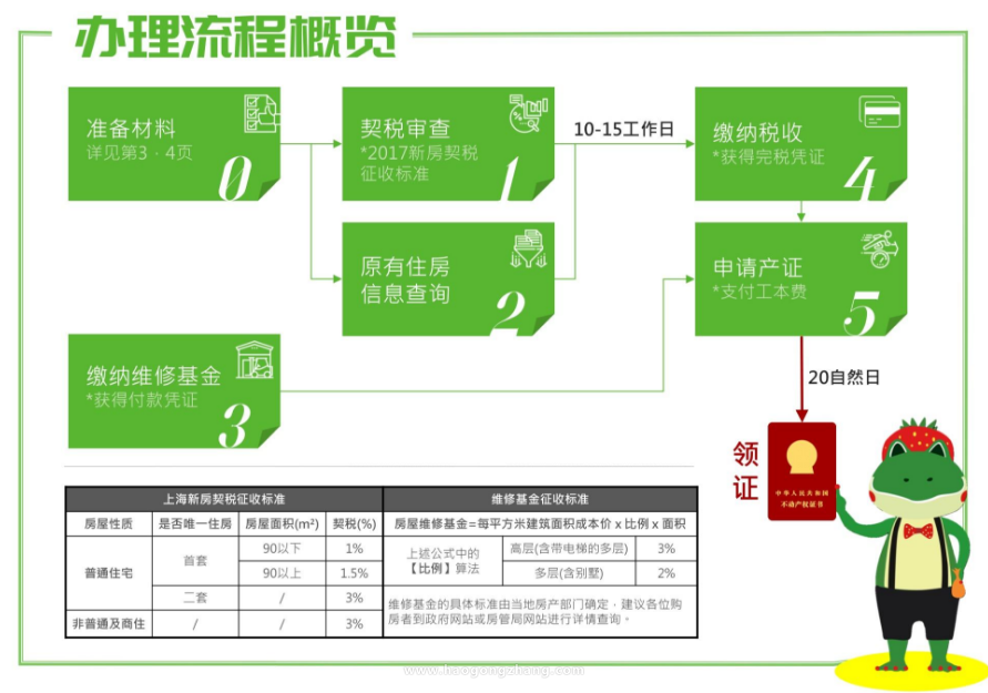 房产证办理流程