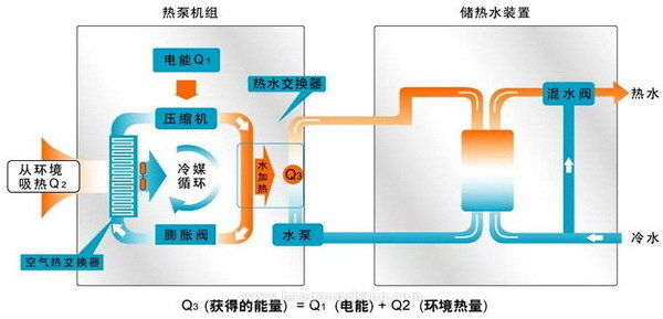 空气能热水器缺点